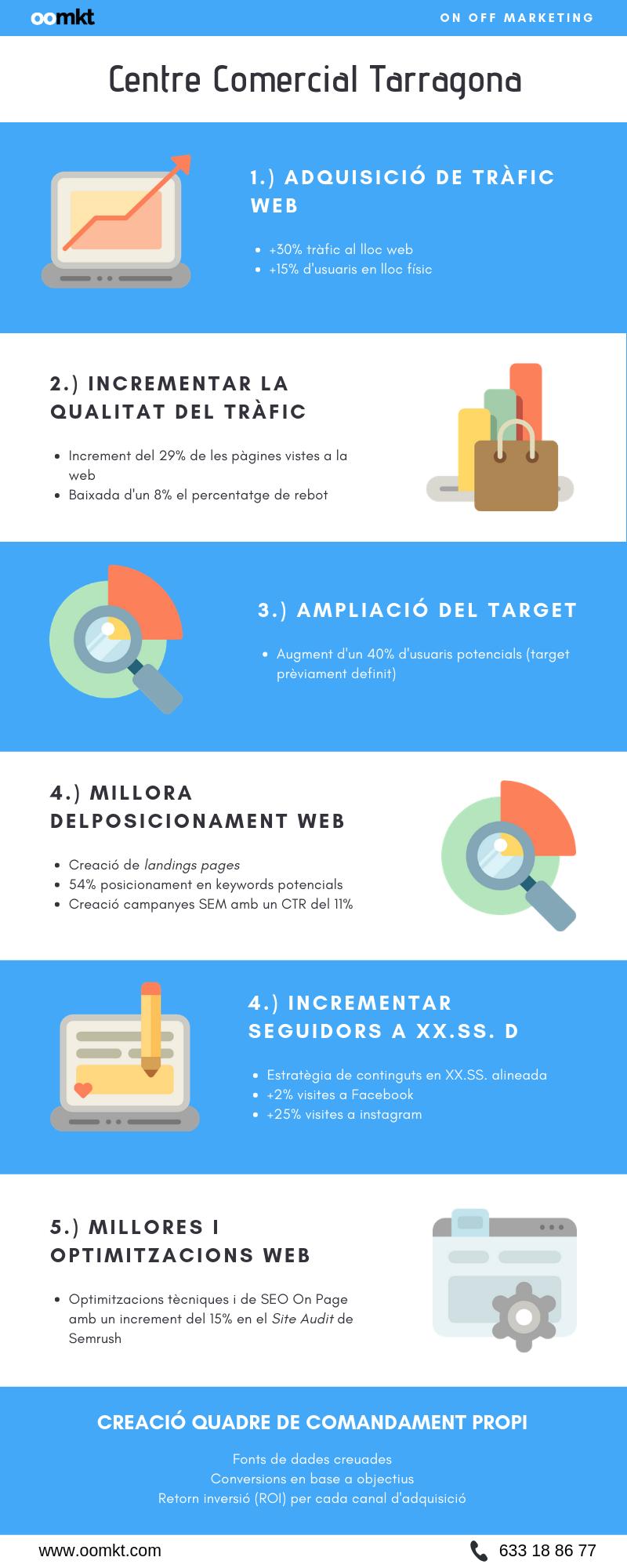 Infografia - Centre Comecial Tarragona OOMKT