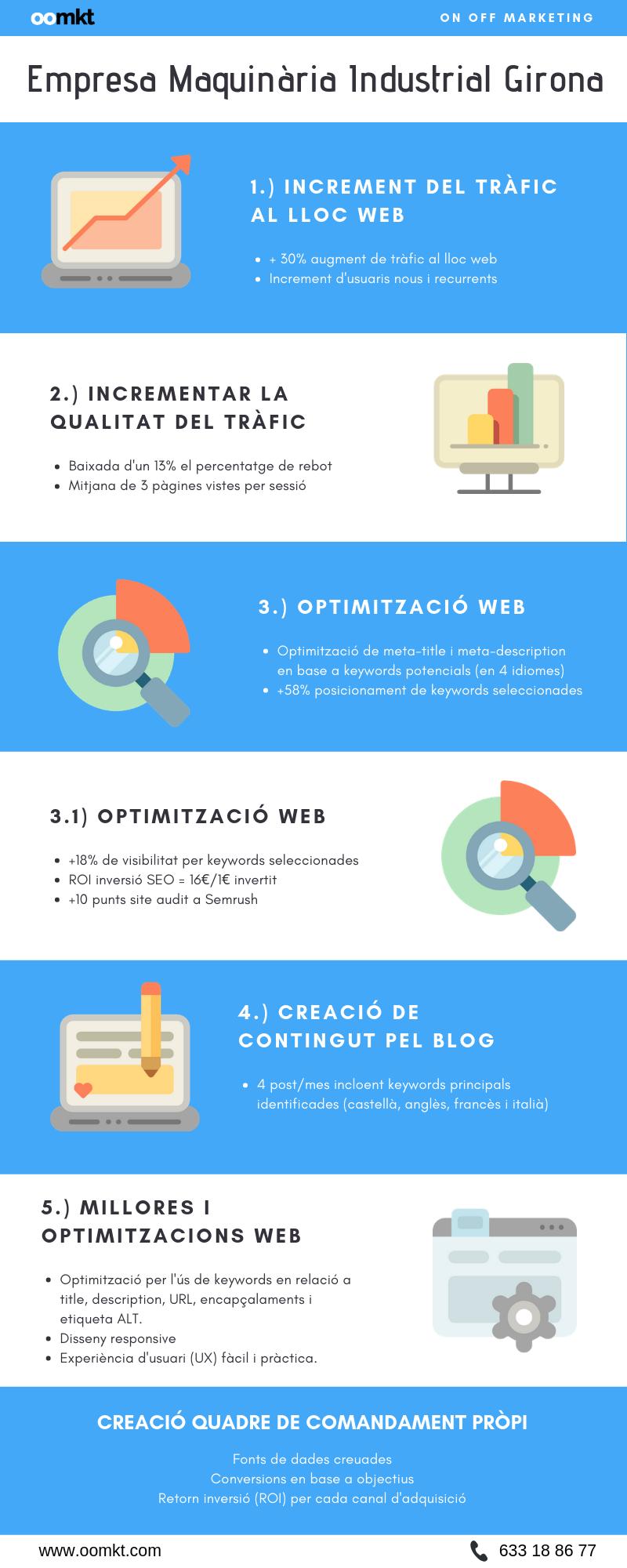 Infografia - Empresa Industrial Girona - OOMKT