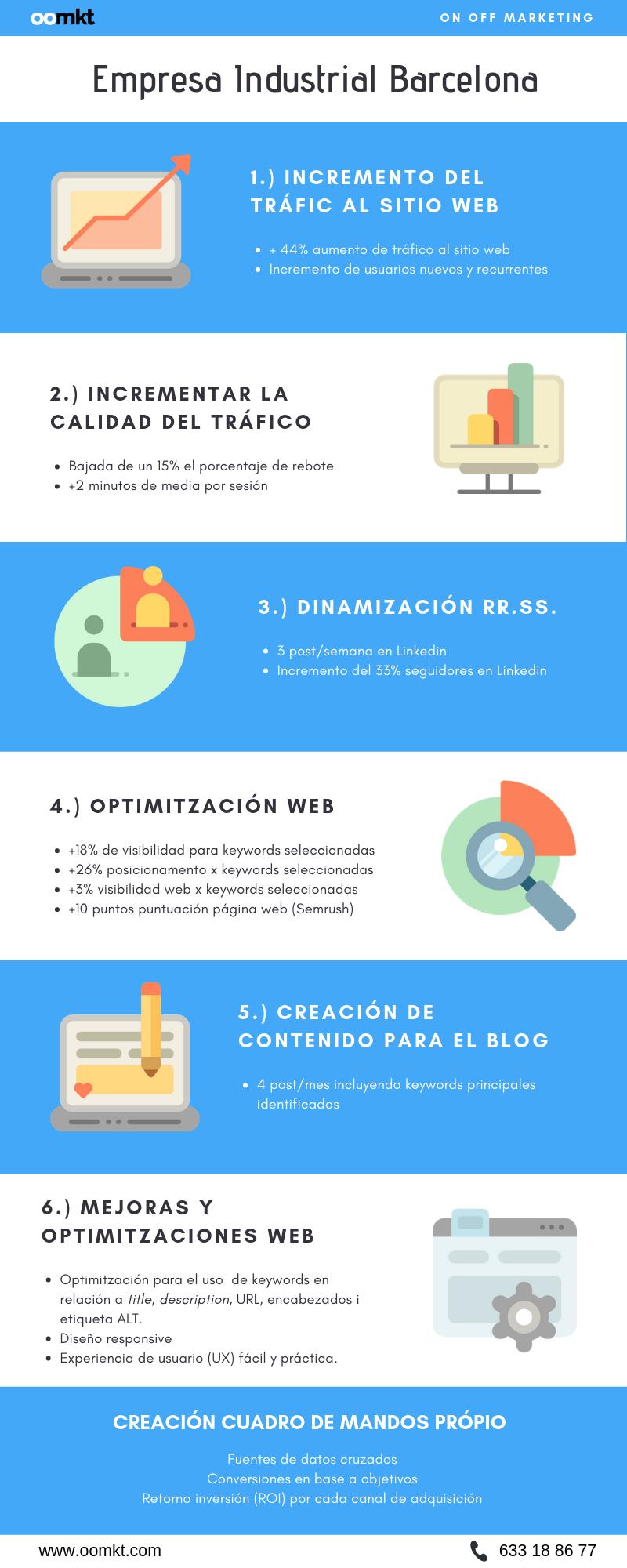 Infografia - Empresa industrial Barcelona - OOMKT ES