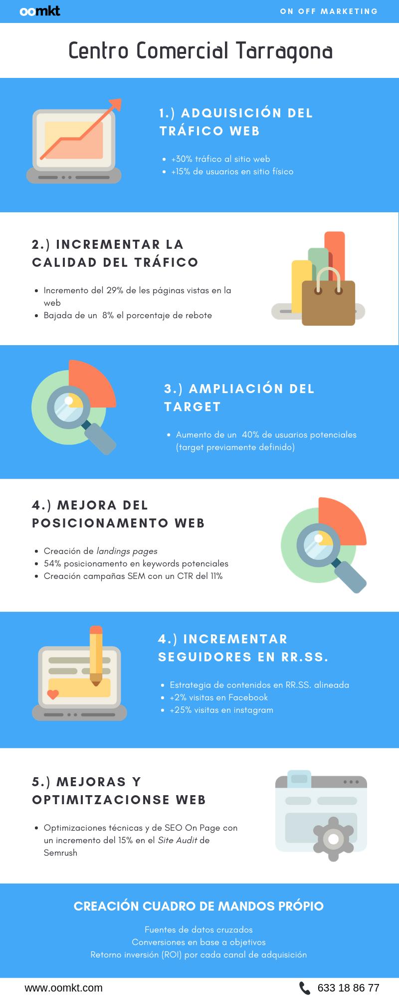Infografia - Centre Comecial Tarragona OOMKT ES