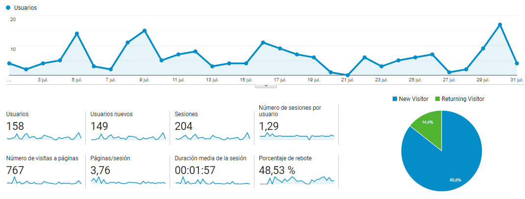 analytics google indicadores kpi